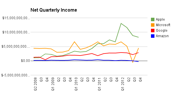 net quarterly income
