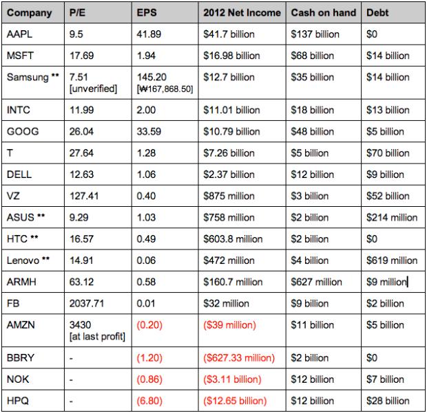 Table of tech stocks