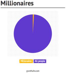 Info - MIllionaires