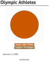 Info - Olympic Athletes